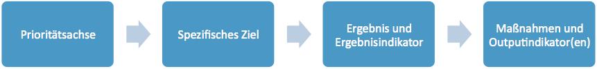 Prioritätsachse > Spezifisches Ziel > Ergebnis und Ergebnisindikator > Maßnahmen und Outputindikator(en)